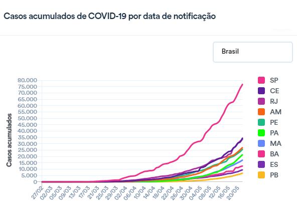 casos brasil 1